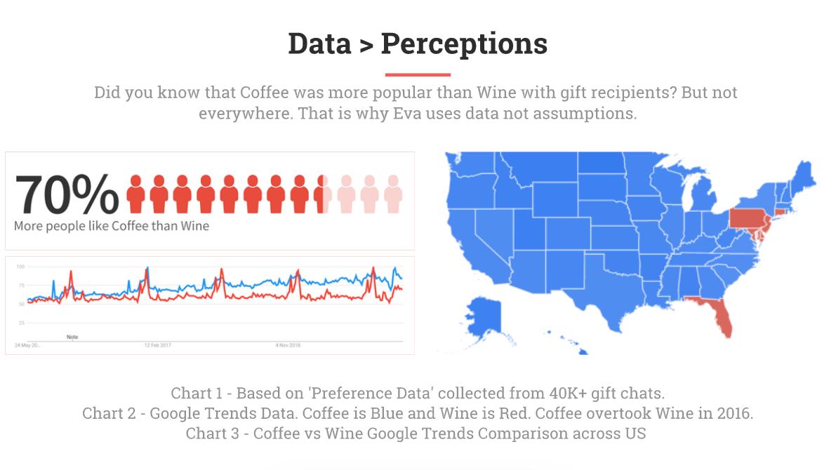 Data Perceptions